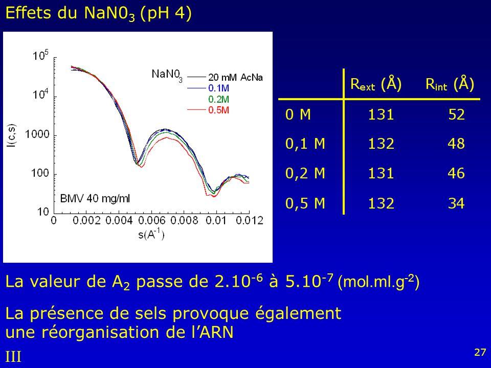27 La présence de sels provoque également une réorganisation de lARN La valeur de A 2 passe de 2.10 -6 à 5.10 -7 (mol.ml.g -2 ) Effets du NaN0 3 (pH 4) III
