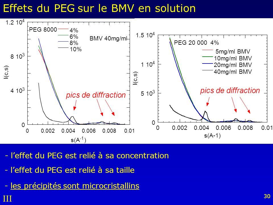 30 - leffet du PEG est relié à sa concentration 0 4 10 3 8 10 3 1.2 10 4 00.0020.0040.0060.0080.01 4% 6% 8% 10% I(c,s) s(A ) BMV 40mg/ml PEG 8000 - leffet du PEG est relié à sa taille Effets du PEG sur le BMV en solution 0 5 10 3 1 10 4 1.5 10 4 00.0020.0040.0060.0080.01 5mg/ml BMV 10mg/ml BMV 20mg/ml BMV 40mg/ml BMV I(c,s) s(A-1) PEG 20 000 4% pics de diffraction III - les précipités sont microcristallins