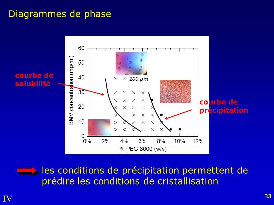 33 0 10 20 30 40 50 60 0%2%4%6%8%10%12% BMV concentration (mg/ml) % PEG 8000 (w/v) Diagrammes de phase courbe de précipitation courbe de solubilité IV les conditions de précipitation permettent de prédire les conditions de cristallisation