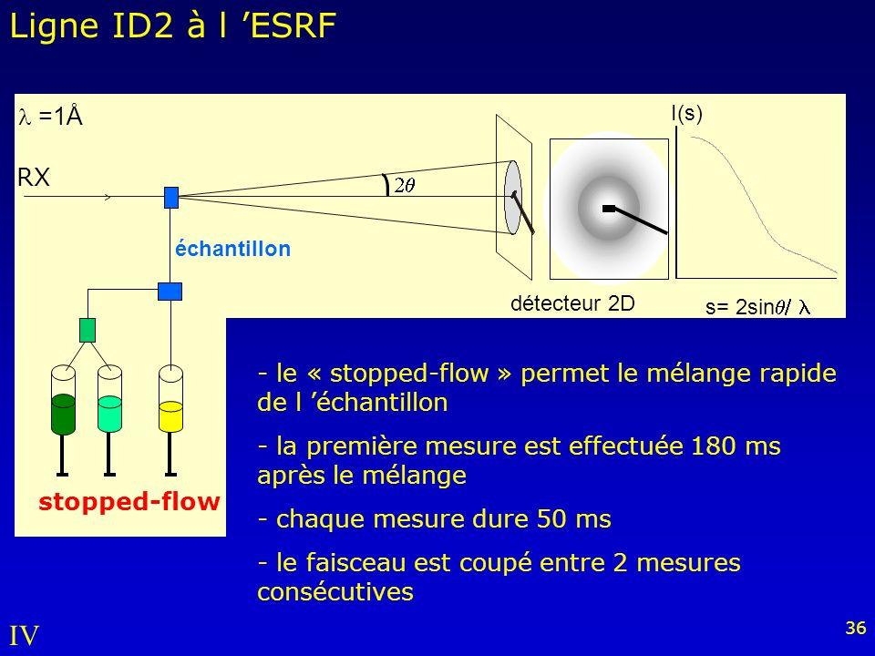 36 Ligne ID2 à l ESRF détecteur 2D échantillon I(s) s= 2sin =1Å stopped-flow RX - le « stopped-flow » permet le mélange rapide de l échantillon - la première mesure est effectuée 180 ms après le mélange - chaque mesure dure 50 ms - le faisceau est coupé entre 2 mesures consécutives IV