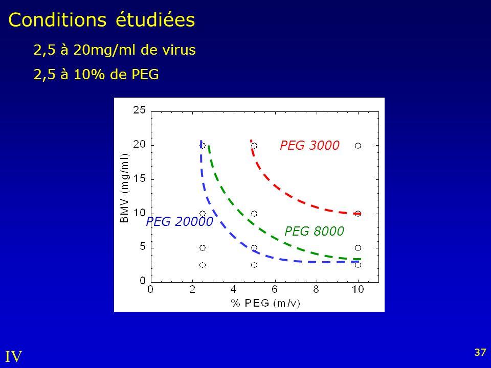 37 Conditions étudiées PEG 20000 PEG 3000 PEG 8000 2,5 à 20mg/ml de virus 2,5 à 10% de PEG IV
