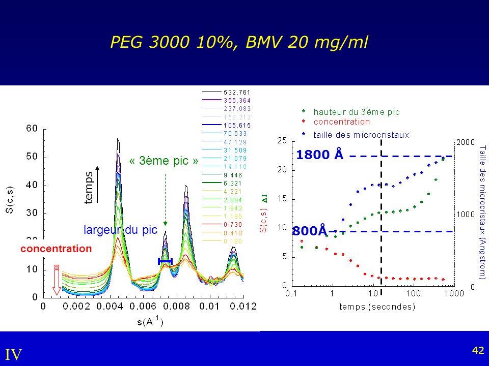 42 largeur du pic concentration « 3ème pic » PEG 3000 10%, BMV 20 mg/ml 800Å 1800 Å temps IV
