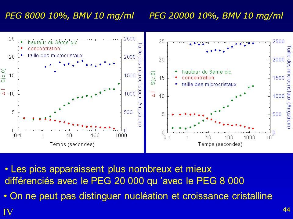 44 Les pics apparaissent plus nombreux et mieux différenciés avec le PEG 20 000 qu avec le PEG 8 000 PEG 8000 10%, BMV 10 mg/ml PEG 20000 10%, BMV 10 mg/ml On ne peut pas distinguer nucléation et croissance cristalline IV