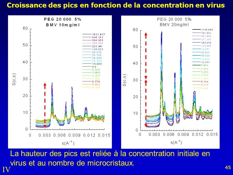 45 Croissance des pics en fonction de la concentration en virus La hauteur des pics est reliée à la concentration initiale en virus et au nombre de microcristaux.