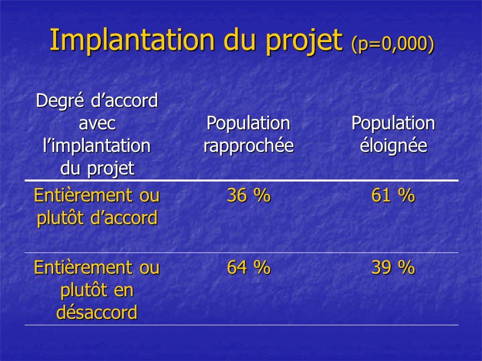 Implantation du projet (p=0,000) Degré daccord avec limplantation du projet Population rapprochée Population éloignée Entièrement ou plutôt daccord 36 % 61 % Entièrement ou plutôt en désaccord 64 % 39 %