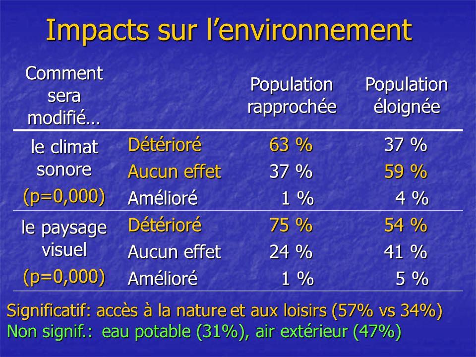 Impacts sur lenvironnement Comment sera modifié… Population rapprochée Population éloignée le climat sonore (p=0,000)Détérioré Aucun effet Amélioré 63 % 37 % 1 % 1 % 37 % 59 % 4 % 4 % le paysage visuel (p=0,000)Détérioré Aucun effet Amélioré 75 % 24 % 1 % 1 % 54 % 41 % 5 % 5 % Significatif: accès à la nature et aux loisirs (57% vs 34%) Non signif.:eau potable (31%), air extérieur (47%)