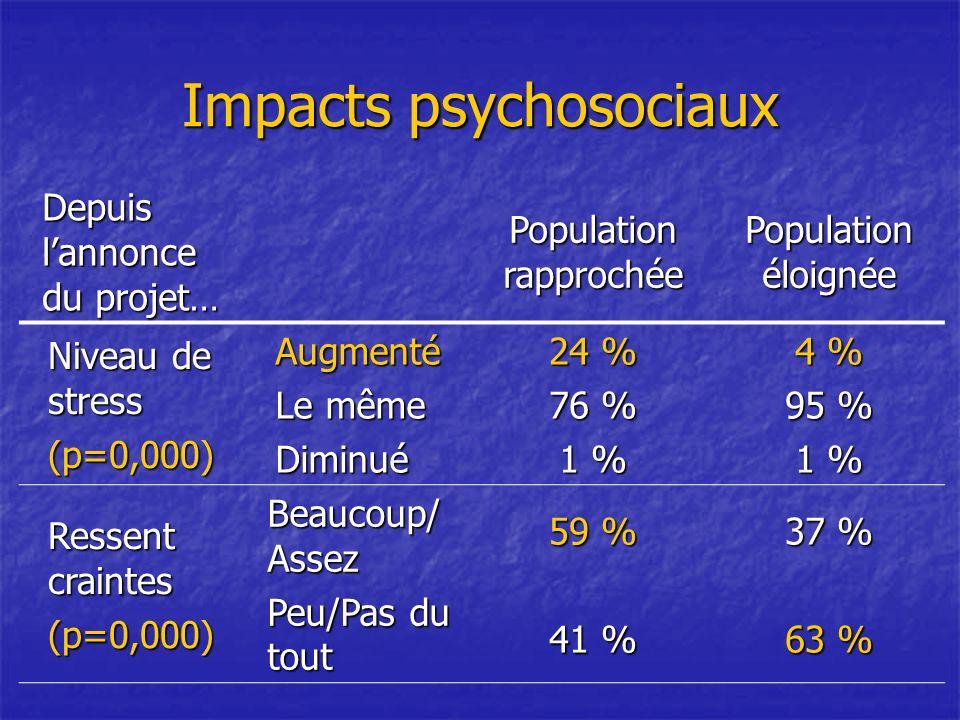 Impacts psychosociaux Depuis lannonce du projet… Population rapprochée Population éloignée Niveau de stress (p=0,000)Augmenté Le même Diminué 24 % 76 % 1 % 4 % 95 % 1 % Ressent craintes (p=0,000) Beaucoup/ Assez Peu/Pas du tout 59 % 41 % 37 % 63 %
