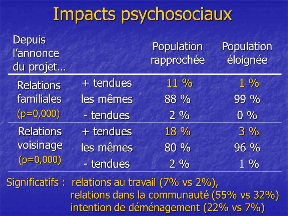 Impacts psychosociaux Depuis lannonce du projet… Population rapprochée Population éloignée Relations familiales (p=0,000) + tendues les mêmes - tendues 11 % 11 % 88 % 2 % 2 % 1 % 1 % 99 % 0 % Relations voisinage (p=0,000) + tendues les mêmes - tendues 18 % 80 % 2 % 2 % 3 % 3 % 96 % 1 % 1 % Significatifs : relations au travail (7% vs 2%), relations dans la communauté (55% vs 32%) intention de déménagement (22% vs 7%) intention de déménagement (22% vs 7%)