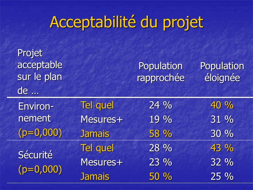 Acceptabilité du projet Projet acceptable sur le plan de … Population rapprochée Population éloignée Environ- nement (p=0,000) Tel quel Mesures+Jamais 24 % 19 % 58 % 40 % 31 % 30 % Sécurité(p=0,000) Tel quel Mesures+Jamais 28 % 23 % 50 % 43 % 32 % 25 %