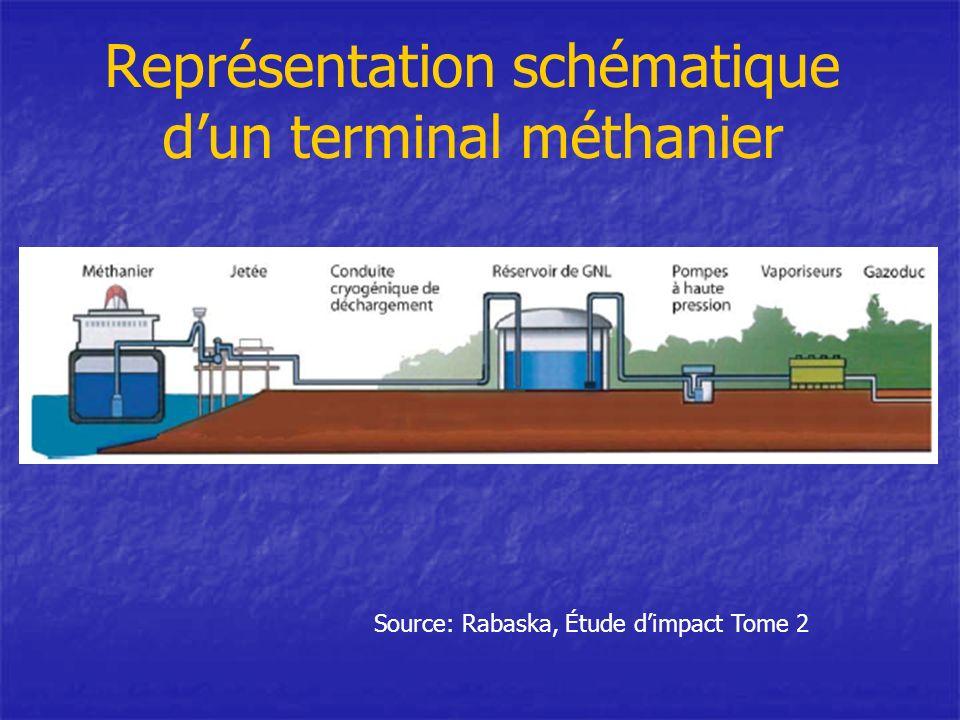 Représentation schématique dun terminal méthanier Source: Rabaska, Étude dimpact Tome 2