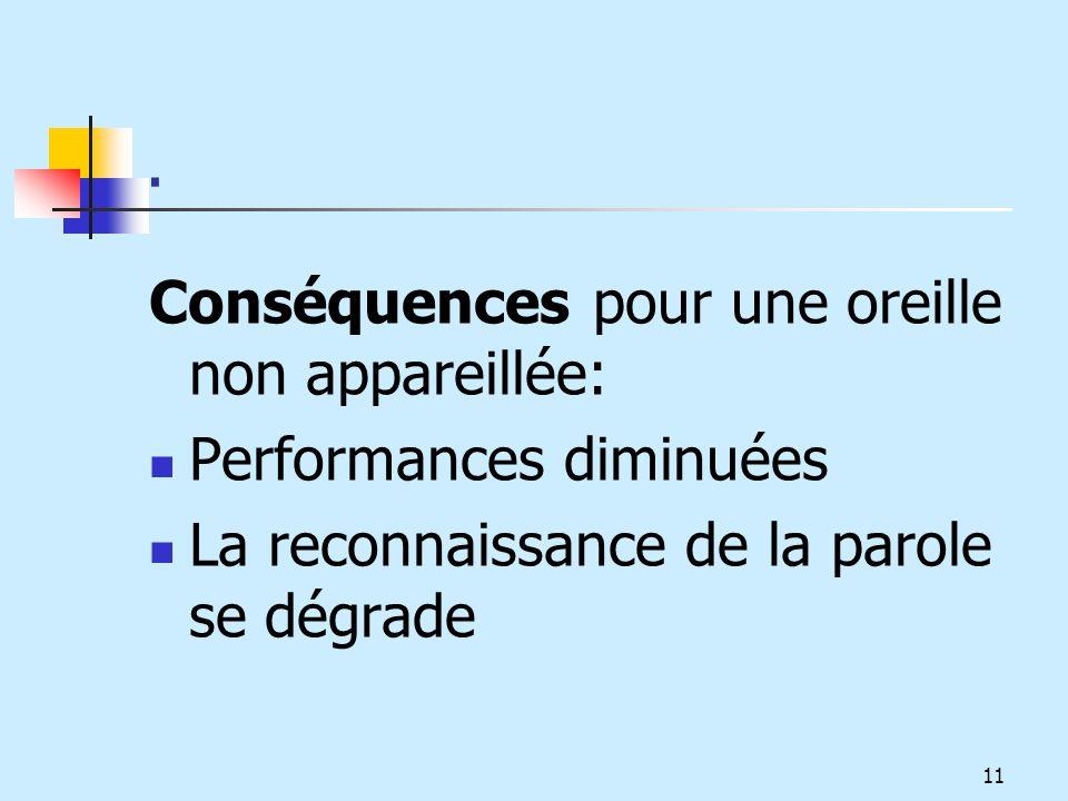 . Conséquences pour une oreille non appareillée: Performances diminuées La reconnaissance de la parole se dégrade 11