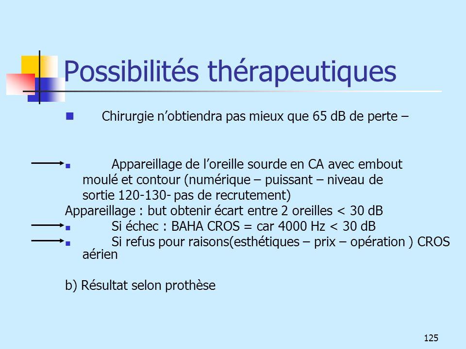 Possibilités thérapeutiques Chirurgie nobtiendra pas mieux que 65 dB de perte – Appareillage de loreille sourde en CA avec embout moulé et contour (nu