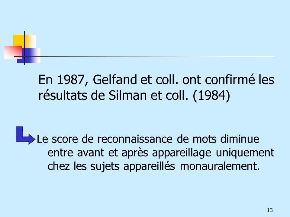 En 1987, Gelfand et coll. ont confirmé les résultats de Silman et coll. (1984) Le score de reconnaissance de mots diminue entre avant et après apparei