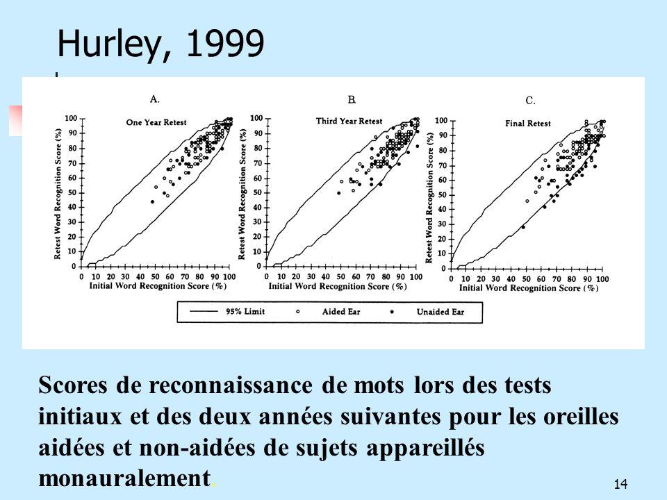 Hurley, 1999 Scores de reconnaissance de mots lors des tests initiaux et des deux années suivantes pour les oreilles aidées et non-aidées de sujets ap