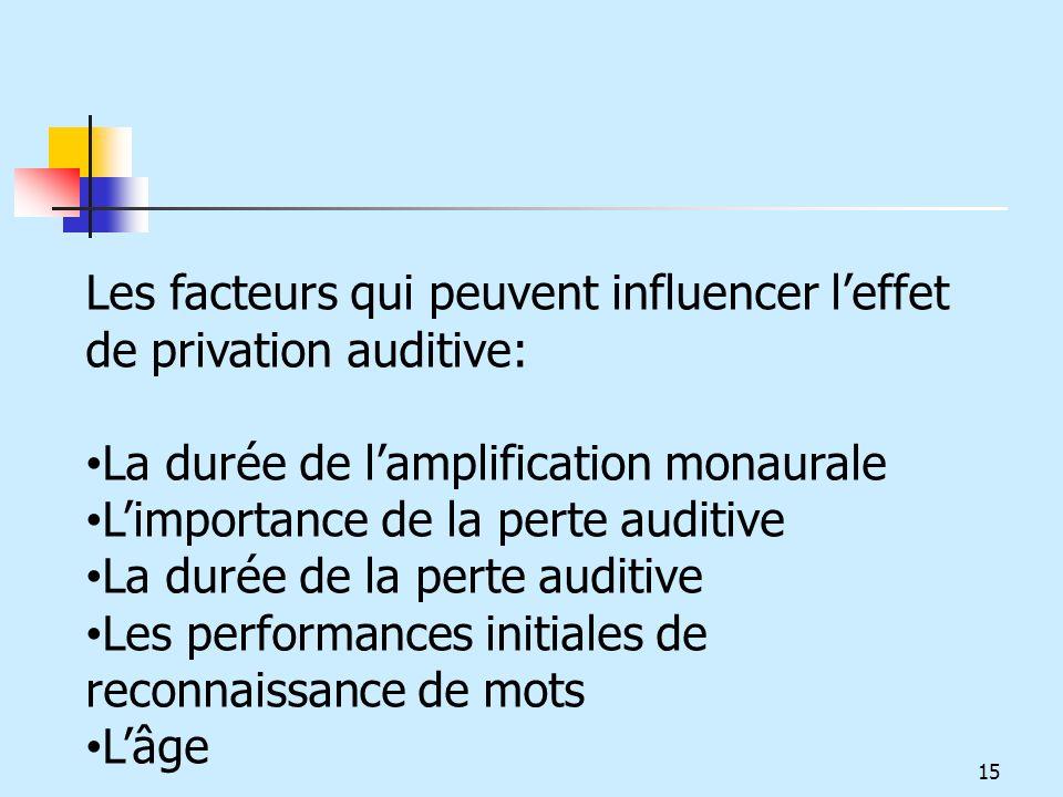 Les facteurs qui peuvent influencer leffet de privation auditive: La durée de lamplification monaurale Limportance de la perte auditive La durée de la