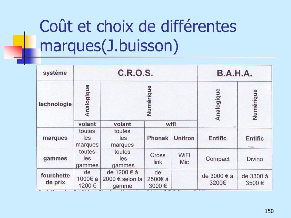 Coût et choix de différentes marques(J.buisson) 150