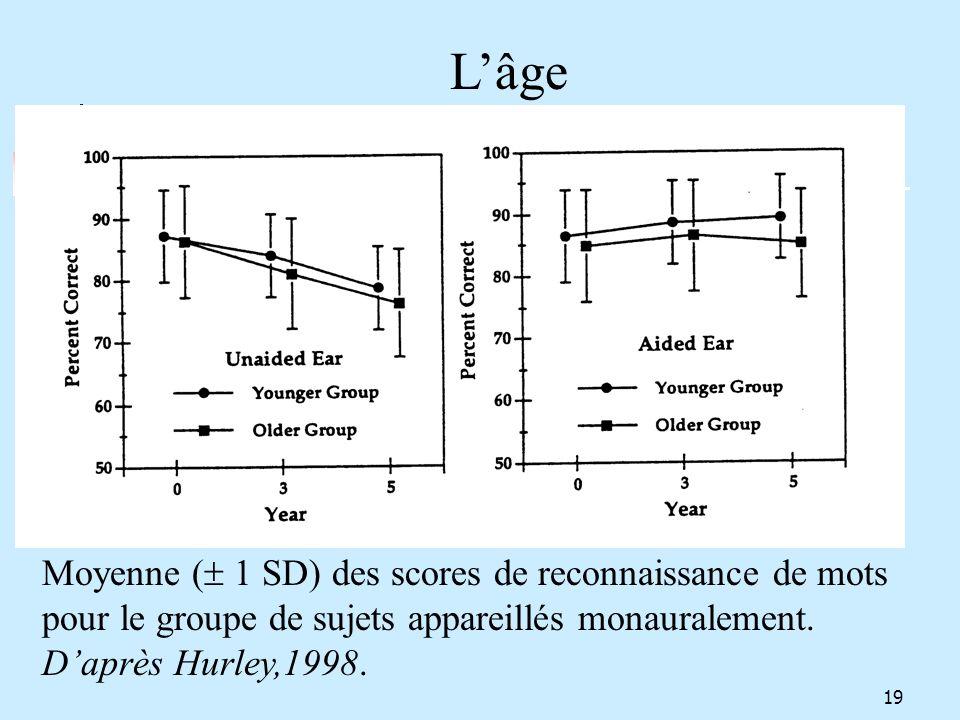 Moyenne ( 1 SD) des scores de reconnaissance de mots pour le groupe de sujets appareillés monauralement. Daprès Hurley,1998. Lâge 19