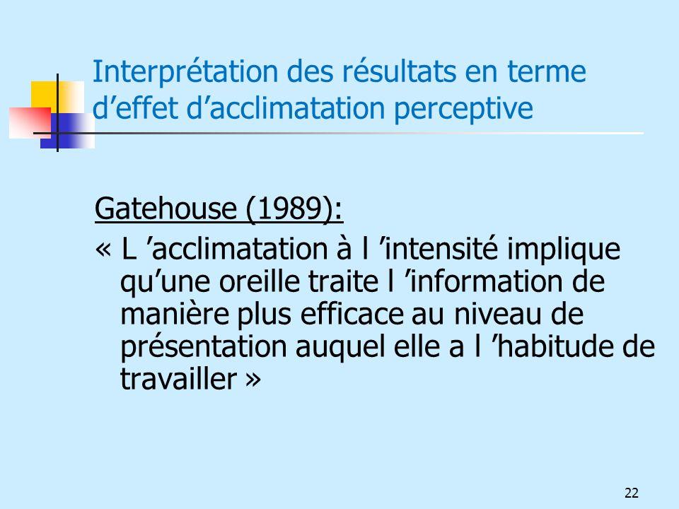 Interprétation des résultats en terme deffet dacclimatation perceptive Gatehouse (1989): « L acclimatation à l intensité implique quune oreille traite