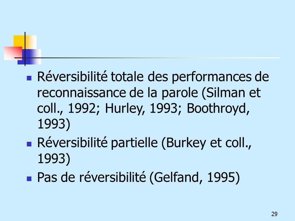 Réversibilité totale des performances de reconnaissance de la parole (Silman et coll., 1992; Hurley, 1993; Boothroyd, 1993) Réversibilité partielle (B