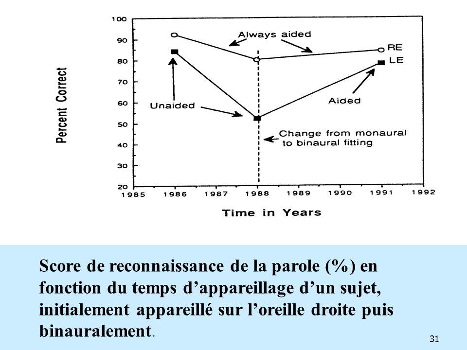 Score de reconnaissance de la parole (%) en fonction du temps dappareillage dun sujet, initialement appareillé sur loreille droite puis binauralement.