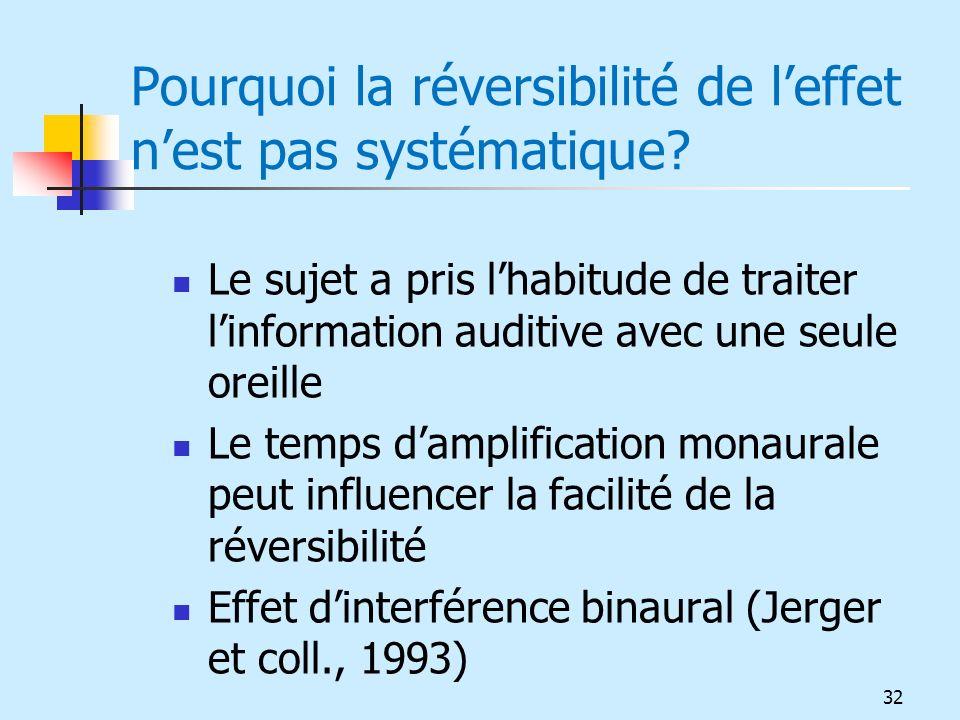 Pourquoi la réversibilité de leffet nest pas systématique? Le sujet a pris lhabitude de traiter linformation auditive avec une seule oreille Le temps