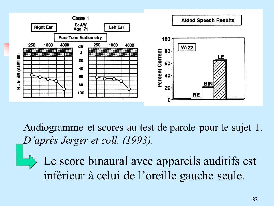 Audiogramme et scores au test de parole pour le sujet 1. Daprès Jerger et coll. (1993). Le score binaural avec appareils auditifs est inférieur à celu