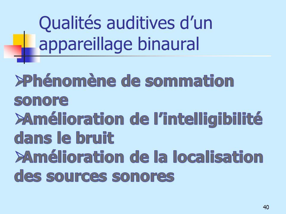 Qualités auditives dun appareillage binaural 40