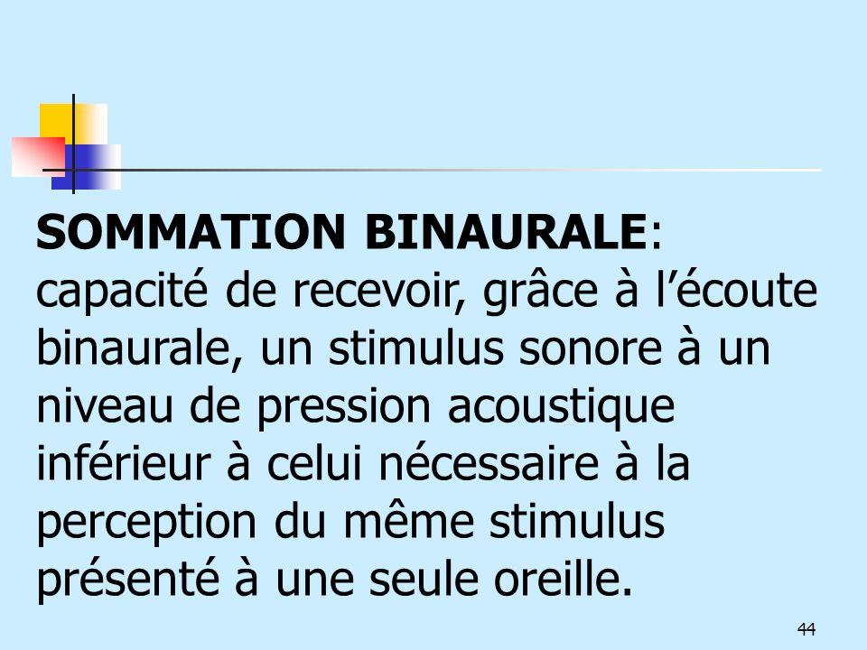 SOMMATION BINAURALE: capacité de recevoir, grâce à lécoute binaurale, un stimulus sonore à un niveau de pression acoustique inférieur à celui nécessai