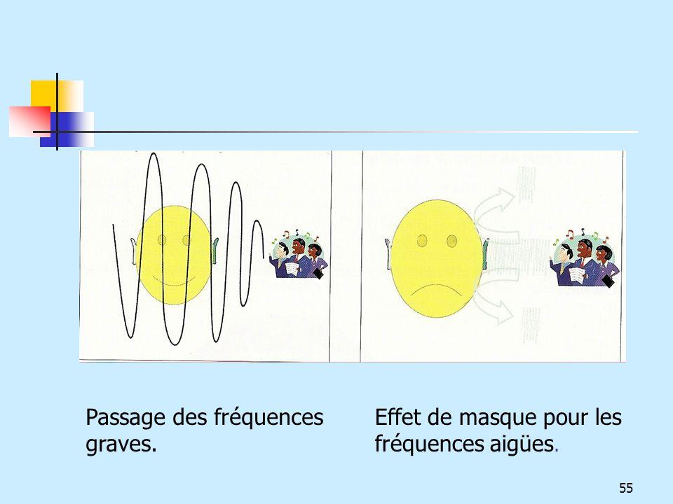 Passage des fréquences graves. Effet de masque pour les fréquences aigües. 55