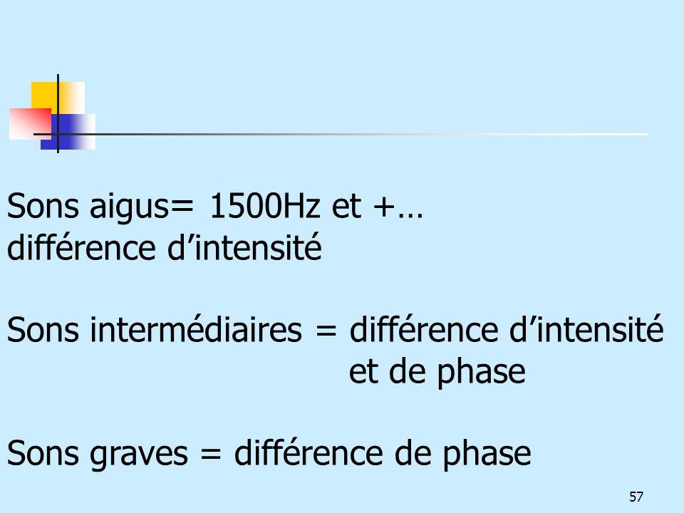 57 Sons aigus = 1500Hz et +… différence dintensité Sons intermédiaires = différence dintensité et de phase Sons graves = différence de phase