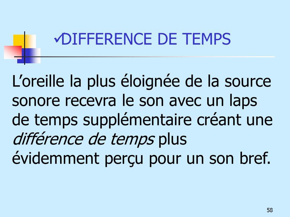 DIFFERENCE DE TEMPS Loreille la plus éloignée de la source sonore recevra le son avec un laps de temps supplémentaire créant une différence de temps p