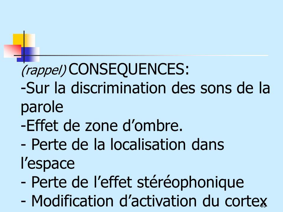 (rappel) CONSEQUENCES: -Sur la discrimination des sons de la parole -Effet de zone dombre. - Perte de la localisation dans lespace - Perte de leffet s
