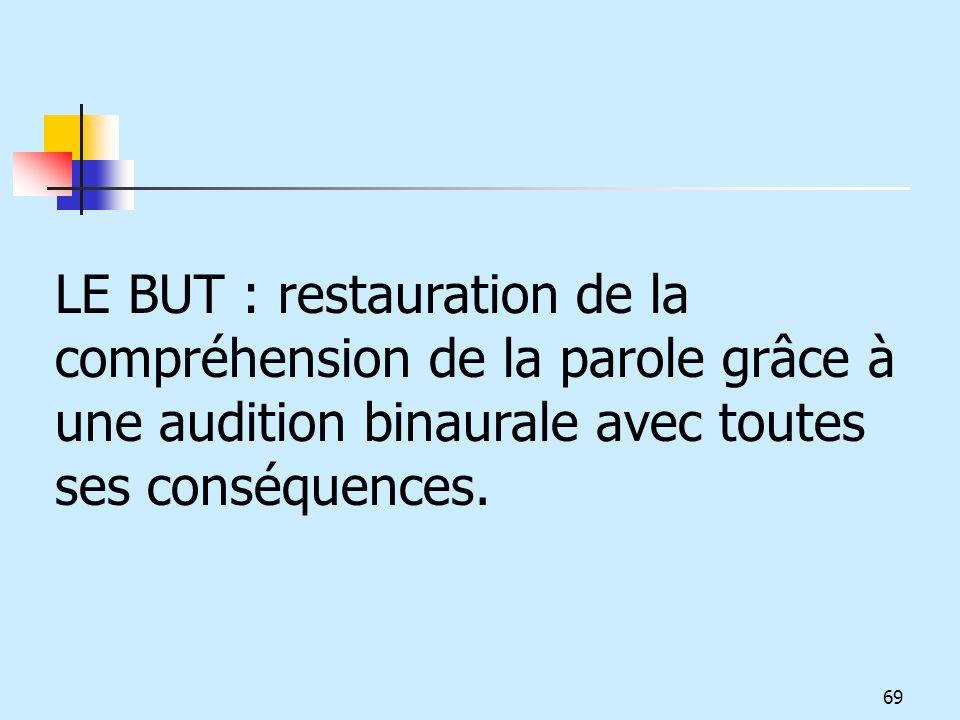 LE BUT : restauration de la compréhension de la parole grâce à une audition binaurale avec toutes ses conséquences. 69
