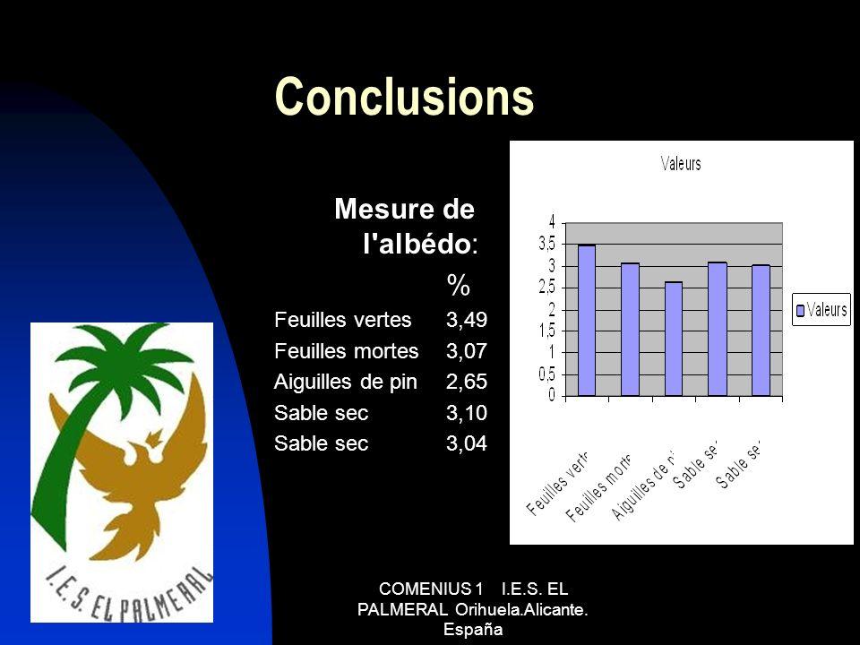 Conclusions Mesure de l'albédo: % Feuilles vertes3,49 Feuilles mortes3,07 Aiguilles de pin2,65 Sable sec3,10 Sable sec3,04