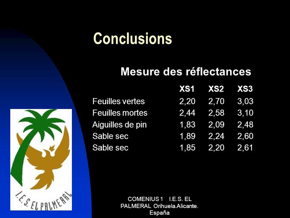 Conclusions Mesure des réflectances XS1XS2XS3 Feuilles vertes2,202,703,03 Feuilles mortes2,442,583,10 Aiguilles de pin1,832,092,48 Sable sec1,892,242,