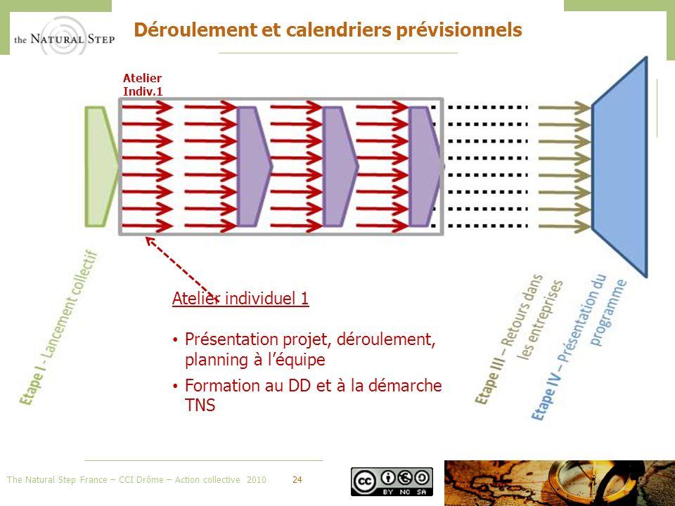 The Natural Step France – CCI Drôme – Action collective 201024 Déroulement et calendriers prévisionnels Atelier Indiv.1 Atelier individuel 1 Présentation projet, déroulement, planning à léquipe Formation au DD et à la démarche TNS
