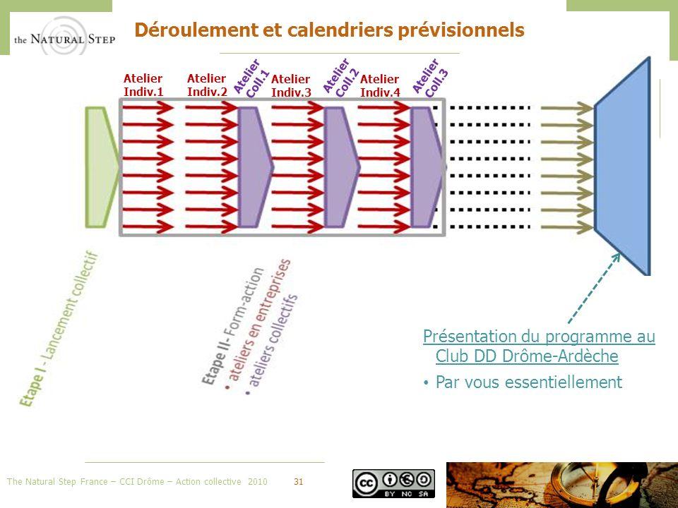 The Natural Step France – CCI Drôme – Action collective 201031 Déroulement et calendriers prévisionnels Atelier Indiv.1 Atelier Indiv.2 Atelier Indiv.3 Atelier Indiv.4 Atelier Coll.1 Atelier Coll.2 Atelier Coll.3 Présentation du programme au Club DD Drôme-Ardèche Par vous essentiellement