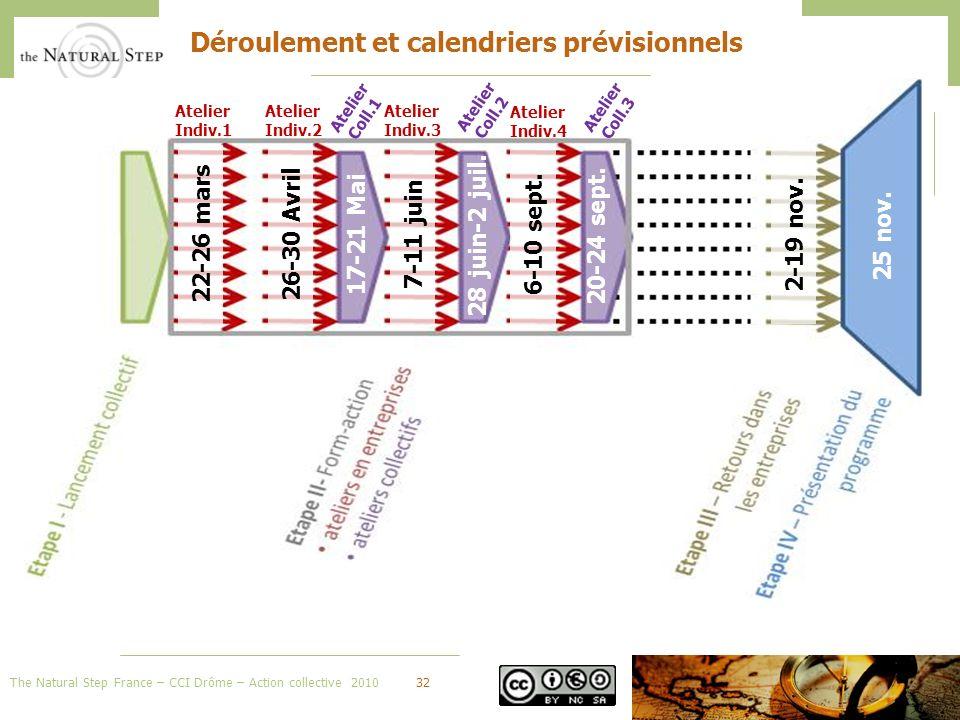 The Natural Step France – CCI Drôme – Action collective 201032 Déroulement et calendriers prévisionnels 22-26 mars 26-30 Avril 17-21 Mai7-11 juin 28 juin-2 juil.20-24 sept.25 nov.