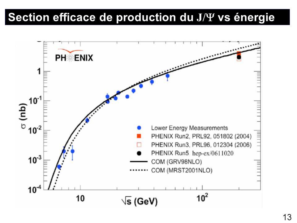 13 Section efficace de production du J/ vs énergie