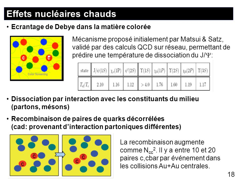 18 Effets nucléaires chauds Recombinaison de paires de quarks décorrélées (cad: provenant dinteraction partoniques différentes) Ecrantage de Debye dan