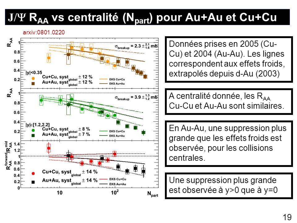 19 J/ R AA vs centralité (N part ) pour Au+Au et Cu+Cu arxiv:0801.0220 Une suppression plus grande est observée à y>0 que à y=0 Données prises en 2005