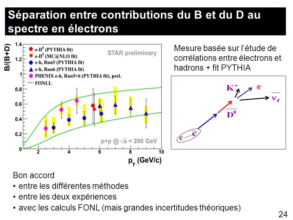 24 Séparation entre contributions du B et du D au spectre en électrons e-e- Mesure basée sur létude de corrélations entre électrons et hadrons + fit P