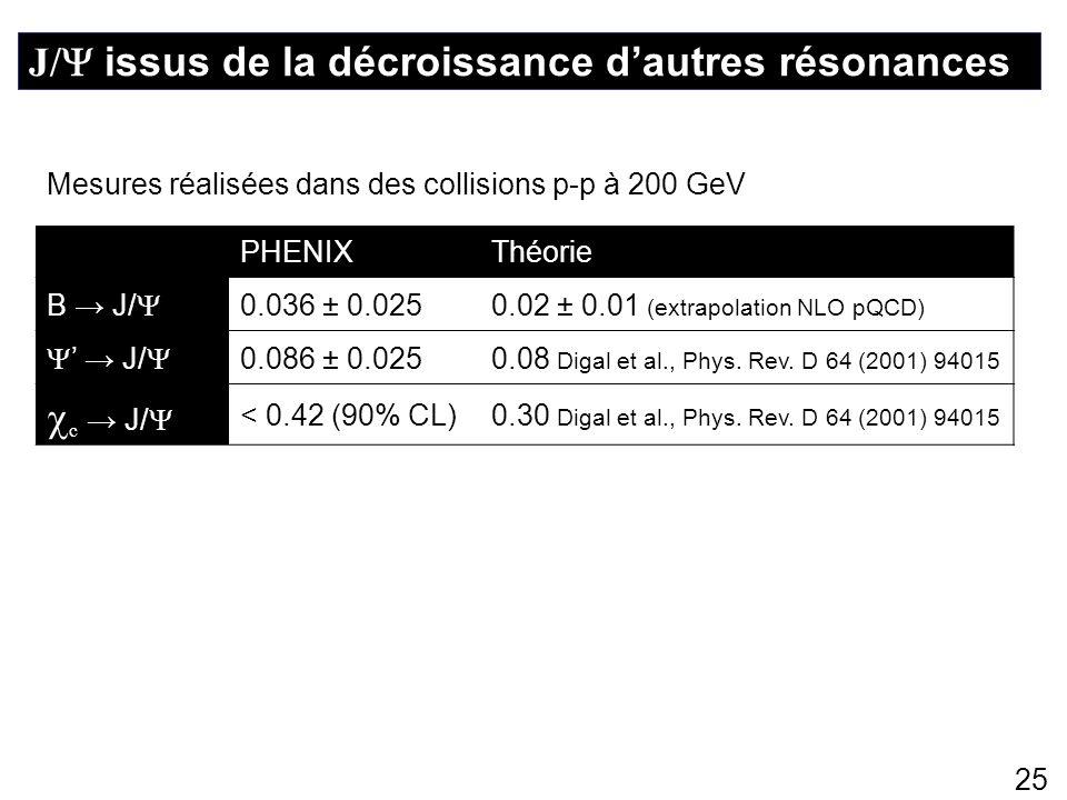 25 J/ issus de la décroissance dautres résonances PHENIXThéorie B J/ 0.036 ± 0.0250.02 ± 0.01 (extrapolation NLO pQCD) J/ 0.086 ± 0.0250.08 Digal et a