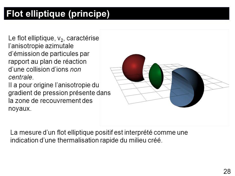 28 Flot elliptique (principe) Le flot elliptique, v 2, caractérise lanisotropie azimutale démission de particules par rapport au plan de réaction dune