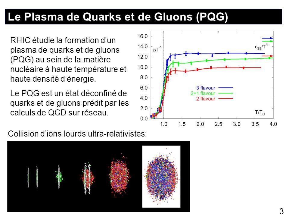 3 Le Plasma de Quarks et de Gluons (PQG) RHIC étudie la formation dun plasma de quarks et de gluons (PQG) au sein de la matière nucléaire à haute temp