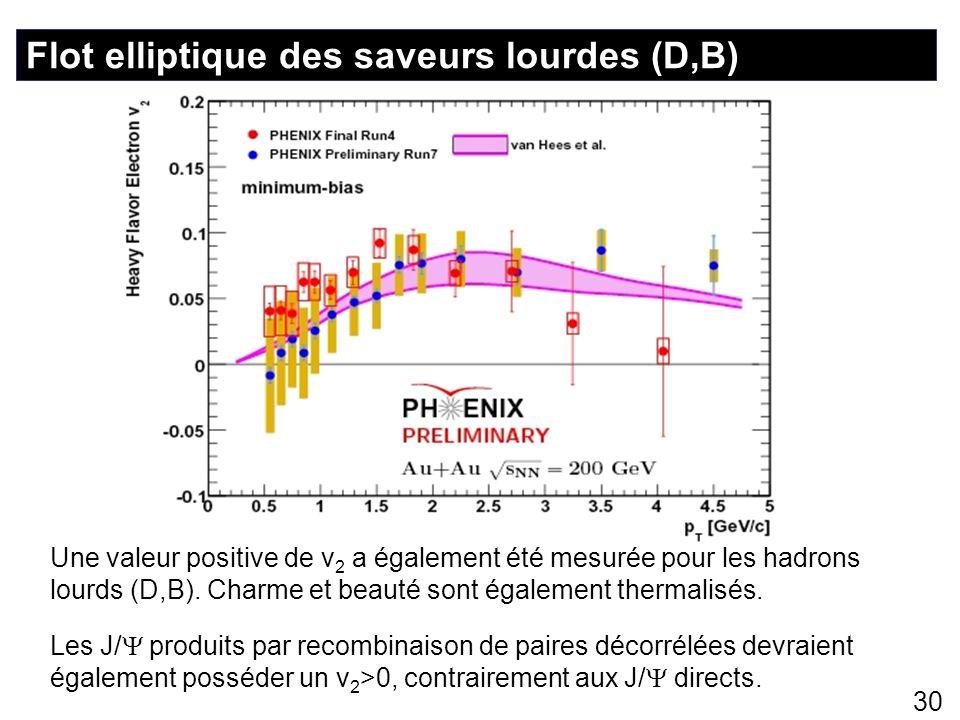 30 Flot elliptique des saveurs lourdes (D,B) Une valeur positive de v 2 a également été mesurée pour les hadrons lourds (D,B). Charme et beauté sont é