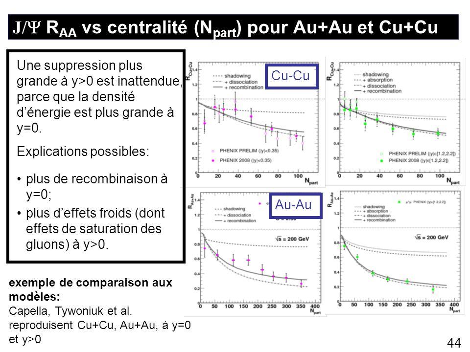 44 Au-AuCu-Cu exemple de comparaison aux modèles: Capella, Tywoniuk et al. reproduisent Cu+Cu, Au+Au, à y=0 et y>0 Une suppression plus grande à y>0 e