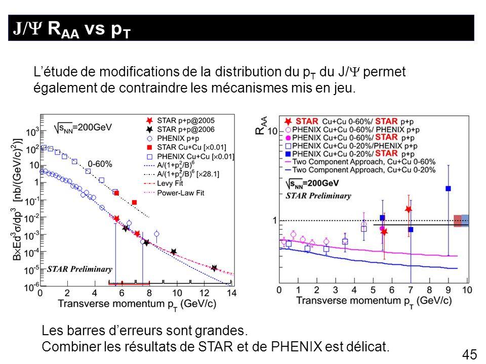 45 J/ R AA vs p T Létude de modifications de la distribution du p T du J/ permet également de contraindre les mécanismes mis en jeu. Les barres derreu