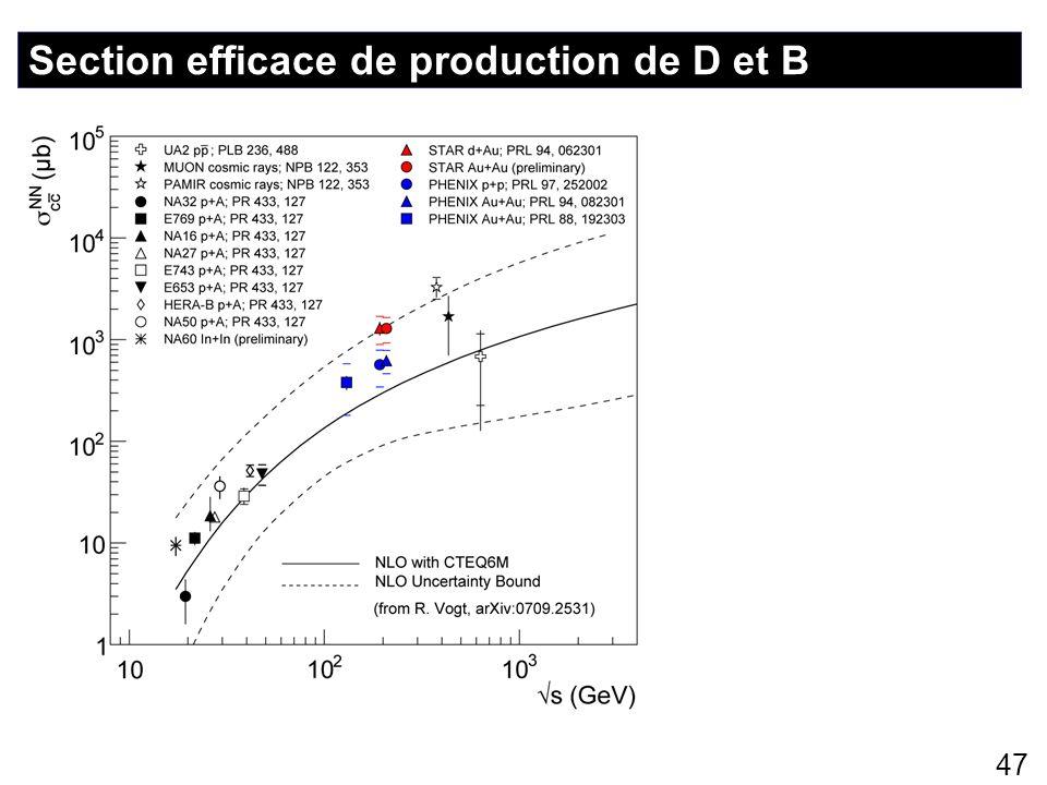 47 Section efficace de production de D et B