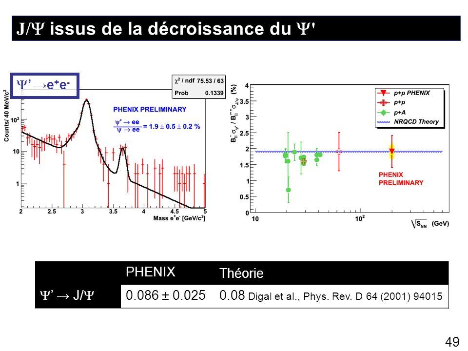 49 J/ issus de la décroissance du ' PHENIX Théorie J/ 0.086 ± 0.0250.08 Digal et al., Phys. Rev. D 64 (2001) 94015 e + e -